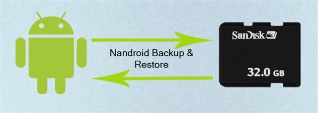 create Nandroid Backup and Restore It