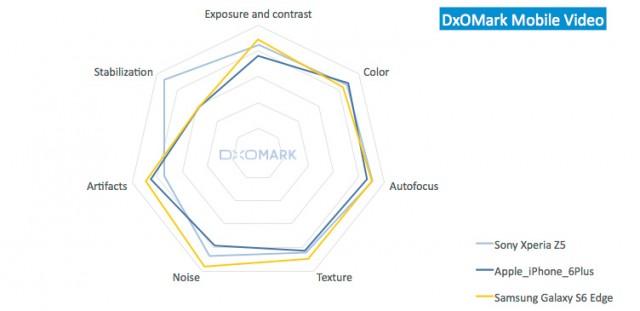 DxOMark-Xperia-Z5_4-640x311